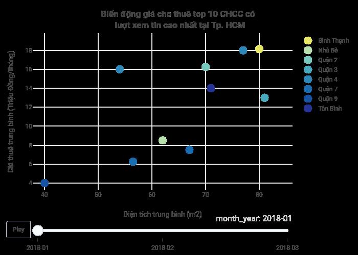 Biến động giá cho thuê top 10 CHCC có  luợt xem tin cao nhất tại Tp. HCM | scatter chart made by Hieunn92 | plotly
