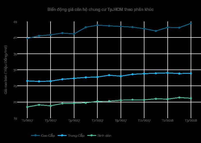Biến động giá căn hộ chung cư Tp.HCM theo phân khúc | line chart made by Hieunn92 | plotly