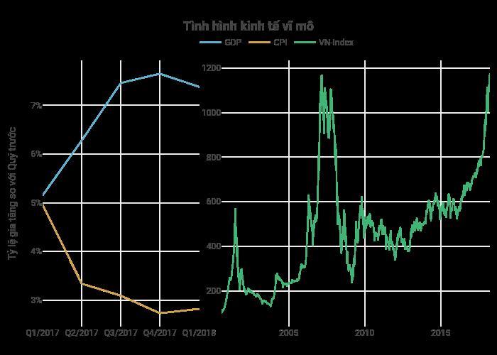 Tình hình kinh tế vĩ mô | line chart made by Hieunn92 | plotly