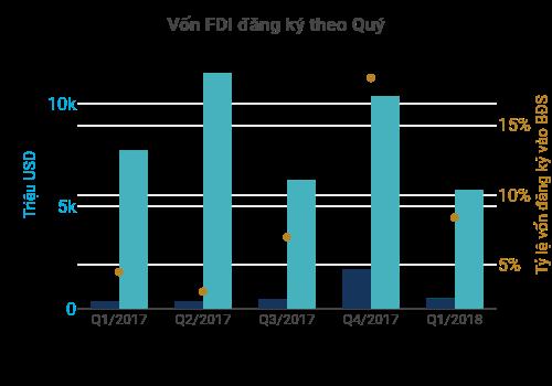 Vốn FDI đăng ký theo Quý | grouped bar chart made by Hieunn92 | plotly