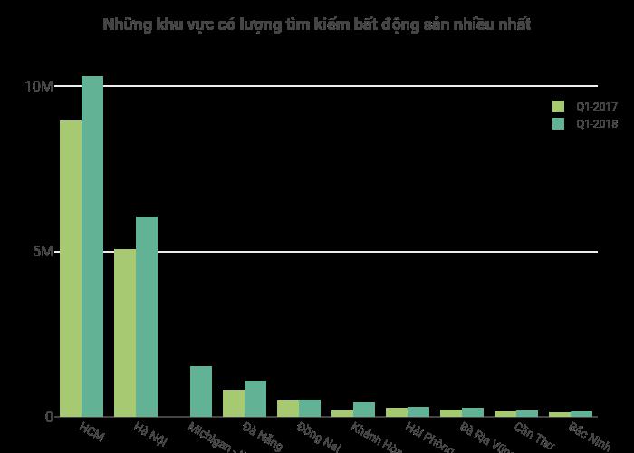 Những khu vực có lượng tìm kiếm bất động sản nhiều nhất | grouped bar chart made by Hieunn92 | plotly