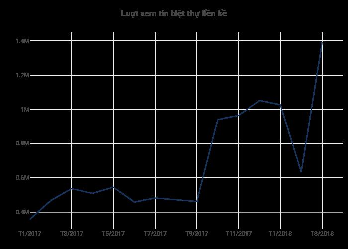 Luợt xem tin biệt thự liền kề | line chart made by Hieunn92 | plotly