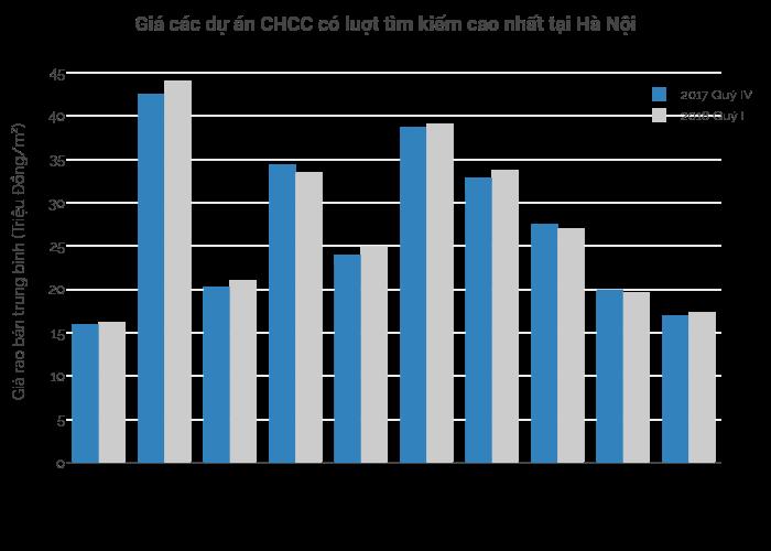 Giá các dự án CHCC có luợt tìm kiếm cao nhất tại Hà Nội | grouped bar chart made by Hieunn92 | plotly