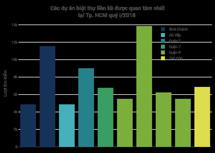 Các dự án biệt thự liền kề được quan tâm nhấttại Tp. HCM quý I/2018 | bar chart made by Hieunn92 | plotly