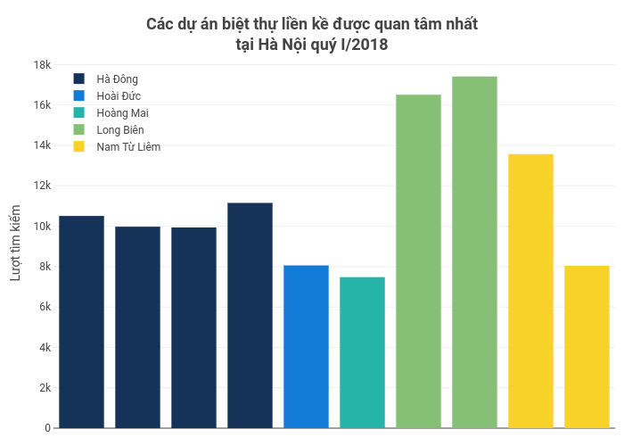 Các dự án biệt thự liền kề được quan tâm nhấttại Hà Nội quý I/2018 | bar chart made by Hieunn92 | plotly