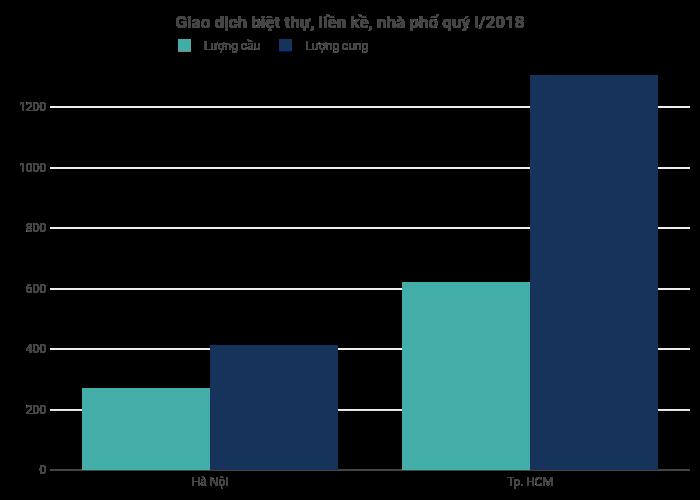 Giao dịch biệt thự, liền kề, nhà phố quý I/2018 | bar chart made by Hieunn92 | plotly