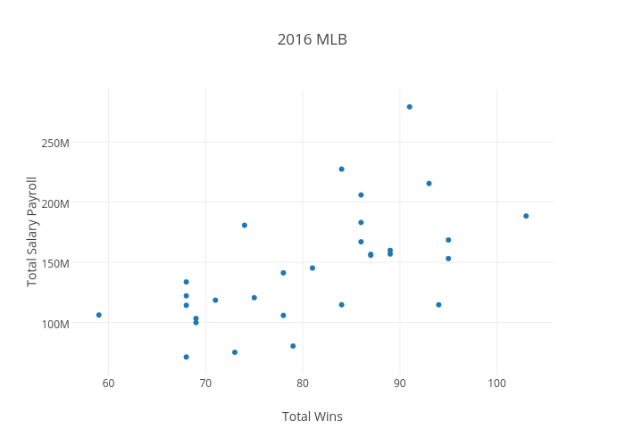 2016 MLB   scatter chart made by Hikatebrown   plotly