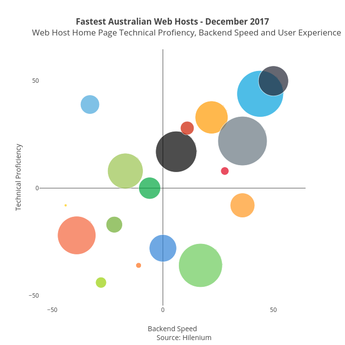 Fastest Australian Web Hosts - December 2017             Web Host Home Page Technical Profiency, Backend Speed and User Experience              | scatter chart made by Hilenium | plotly