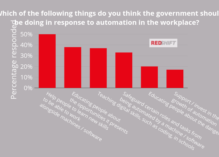Which of the following things do you think the government should be doing in response to automation in the workplace?  | bar chart made by Hjkind | plotly