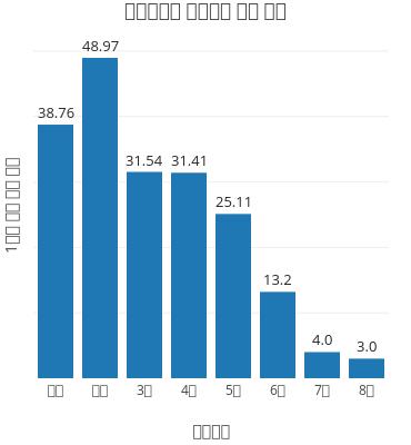 당선횟수별 대표발의 평균 횟수   bar chart made by Hknewslab   plotly