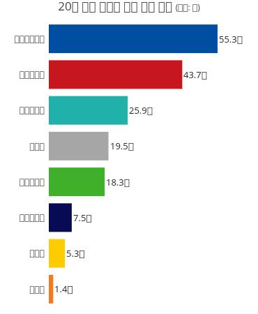 20대 국회 정당별 의원 평균 재산 (단위: 원) | bar chart made by Hknewslab | plotly