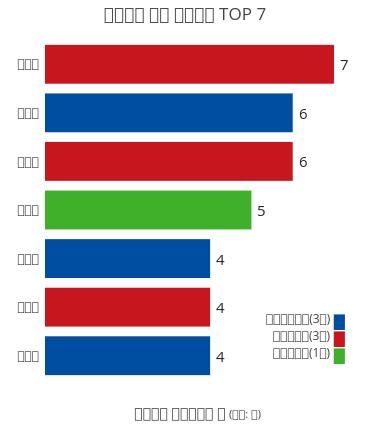 직계가족 재산 고지거부 TOP 7 | bar chart made by Hknewslab | plotly