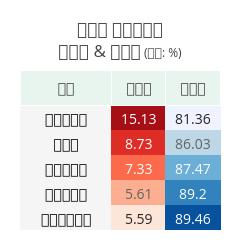 정당별 상임위회의결석률 & 출석률 (단위: %) | table made by Hknewslab | plotly