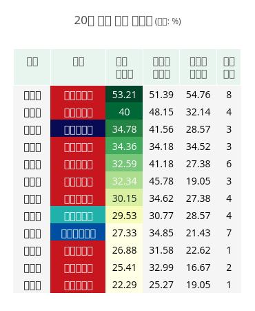 20대 국회 결석 왕중왕 (단위: %) | table made by Hknewslab | plotly