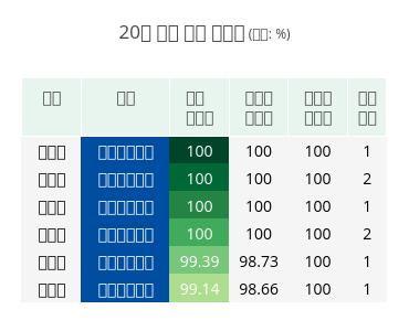20대 국회 출석 왕중왕 (단위: %) | table made by Hknewslab | plotly