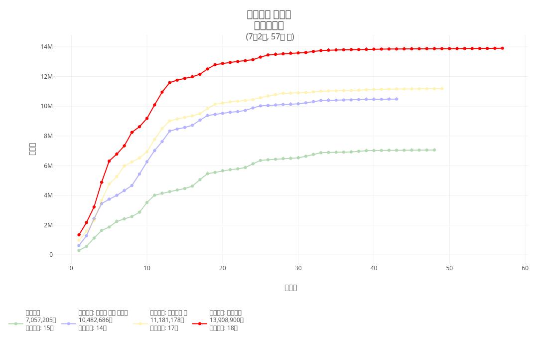 어벤져스 시리즈누적관객수 (7월2일, 57일 차) | line chart made by Hknewslab | plotly