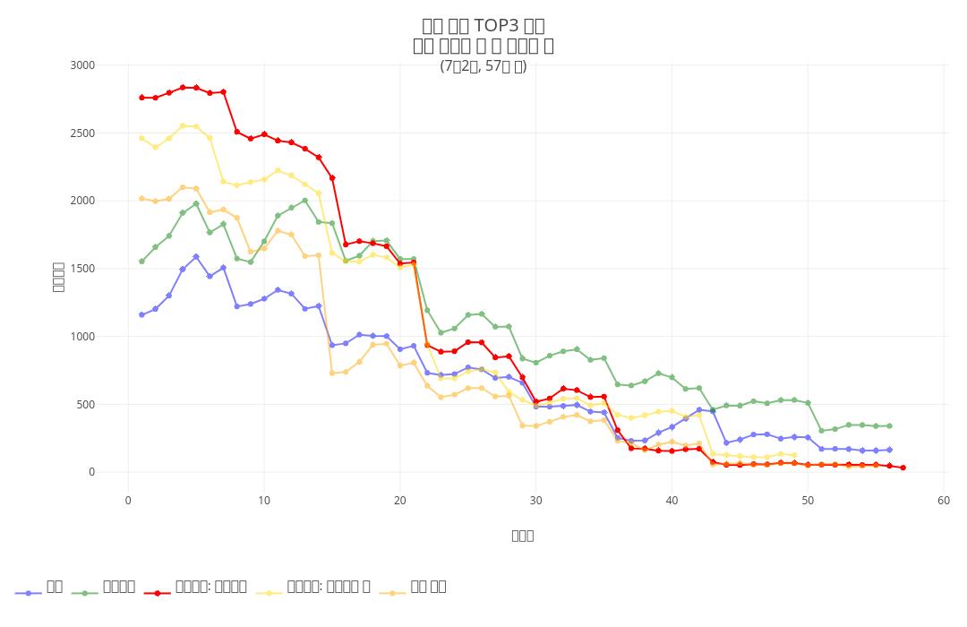 역대 흥행 TOP3 영화마블 최근작 두 편 스크린 수(7월2일, 57일 차) | line chart made by Hknewslab | plotly