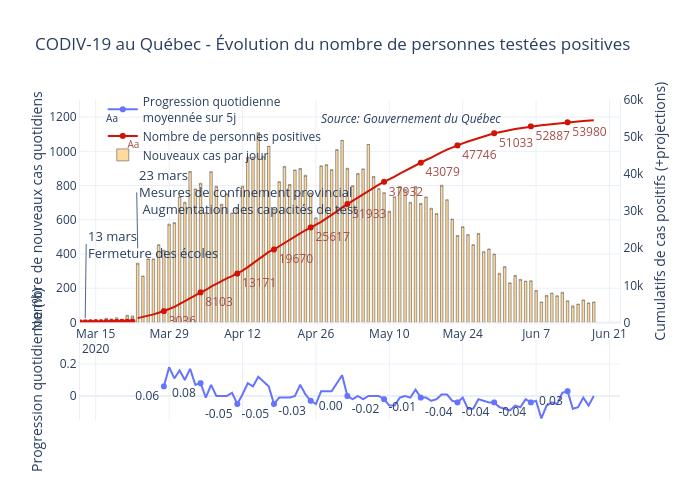 CODIV-19 au Québec - Évolution du nombre de personnes testées positives |  made by Hoedic | plotly