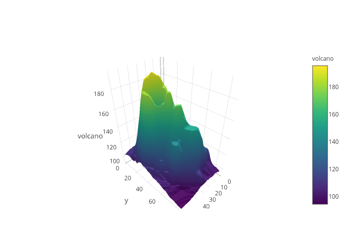 111 interactive 3d plot plotly the r graph gallery plotly library libraryplotly lets use the volcano dataset headvolcano 3d plot pplotlyz volcano type surface p ccuart Gallery