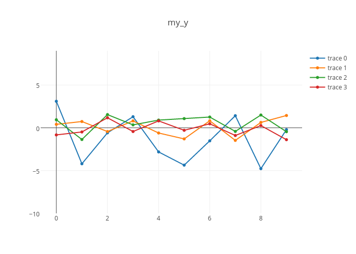 my_y | scatter chart made by Holtzy | plotly