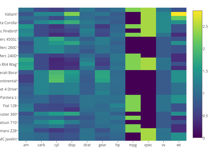 heatmap made by Holtzy | plotly