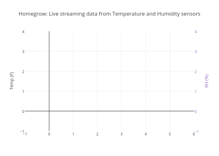 Homegrow: Live streaming data from Temperature and Humidity sensors | scatter chart made by Homegrow | plotly