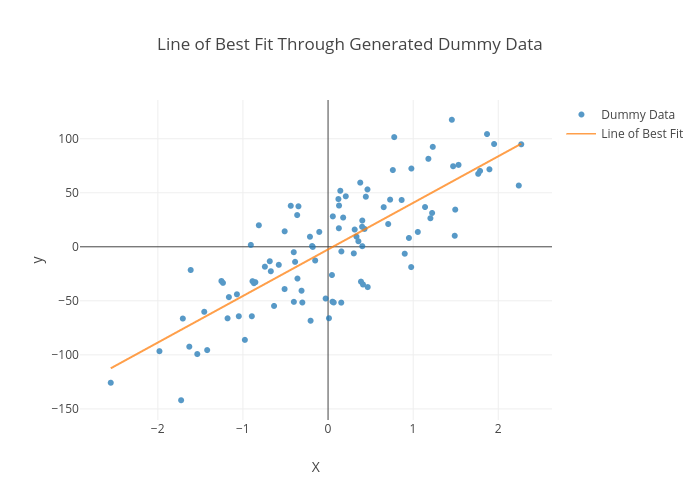 Line of Best Fit Through Generated Dummy Data | scatter chart made by Honeybotio | plotly