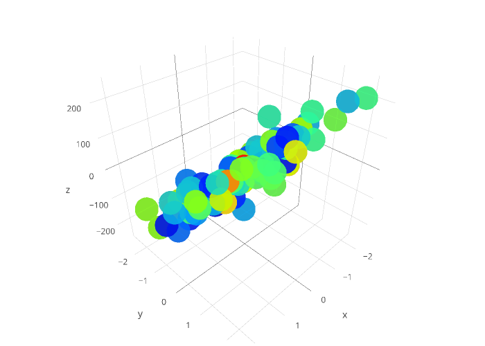 scatter3d made by Honeybotio | plotly