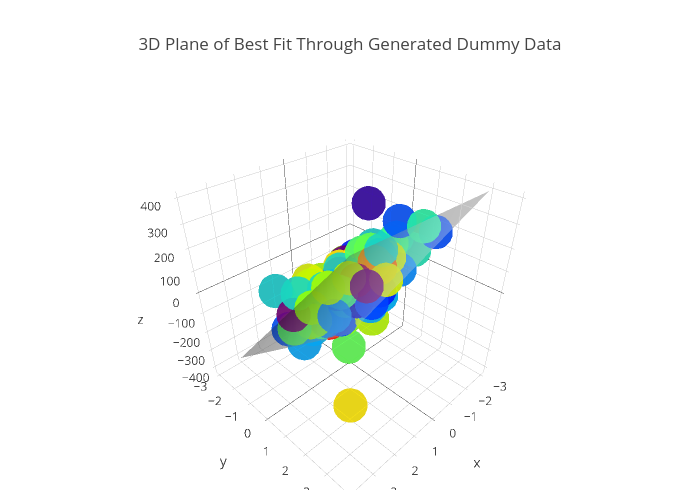 3D Plane of Best Fit Through Generated Dummy Data | scatter3d made by Honeybotio | plotly