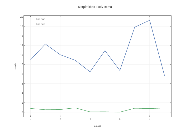 Matplotlib to Plotly Demo | line chart made by Honeybotio | plotly