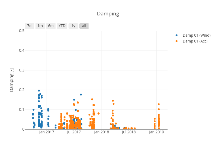 Damping   scatter chart made by Honr   plotly