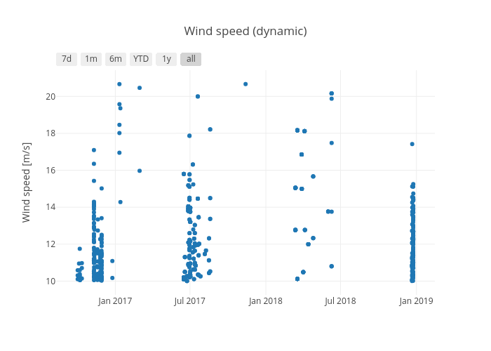 Wind speed (dynamic) | scatter chart made by Honr | plotly
