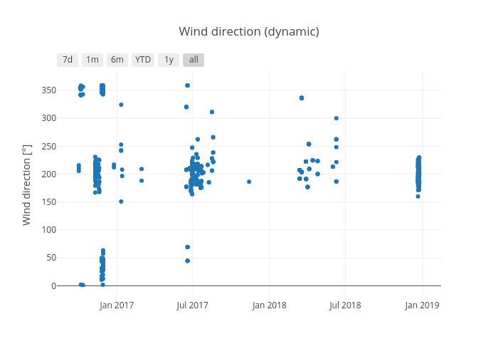 Wind direction (dynamic) | scatter chart made by Honr | plotly