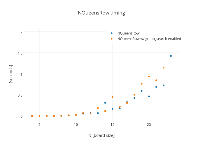 NQueensRow timing | scatter chart made by Horigome | plotly