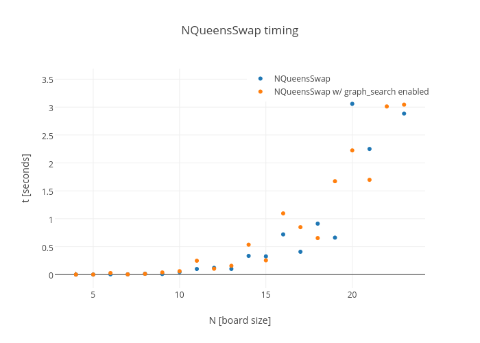 NQueensSwap timing | scatter chart made by Horigome | plotly