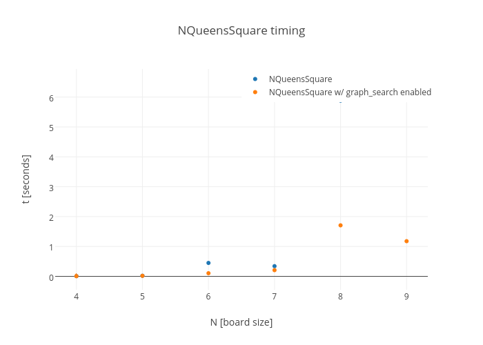 NQueensSquare timing | scatter chart made by Horigome | plotly