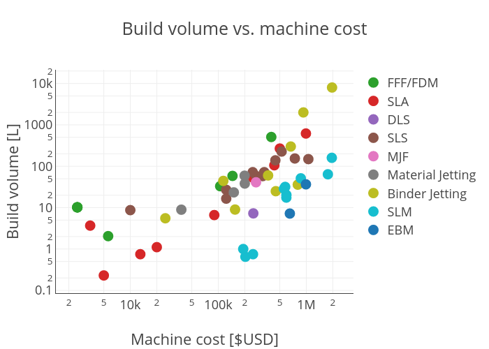 Build volume vs. machine cost | scatter chart made by Hquinlan | plotly