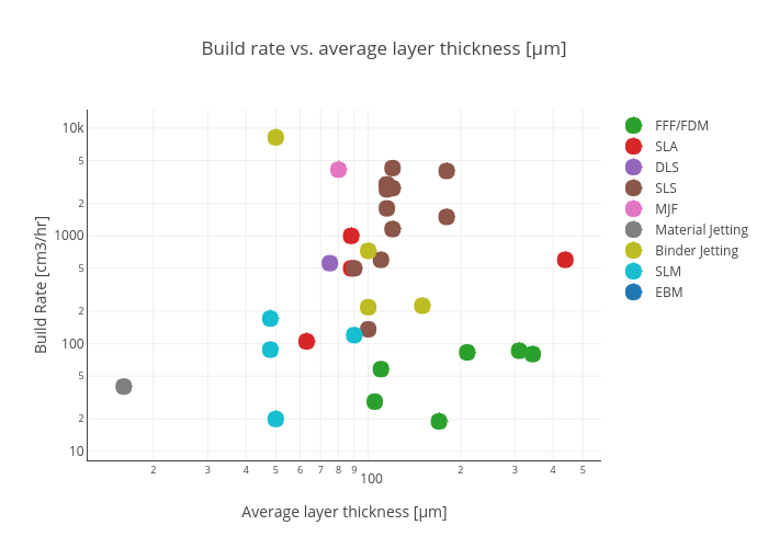 Build rate vs. average layer thickness [µm] | scatter chart made by Hquinlan | plotly