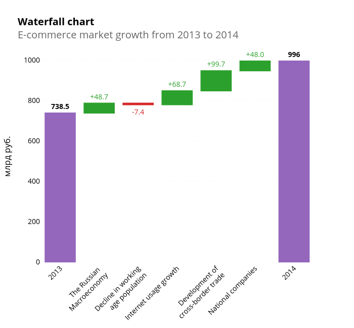 Waterfall chartE-commerce market growth from 2013 to 2014 | waterfall made by I-bond | plotly