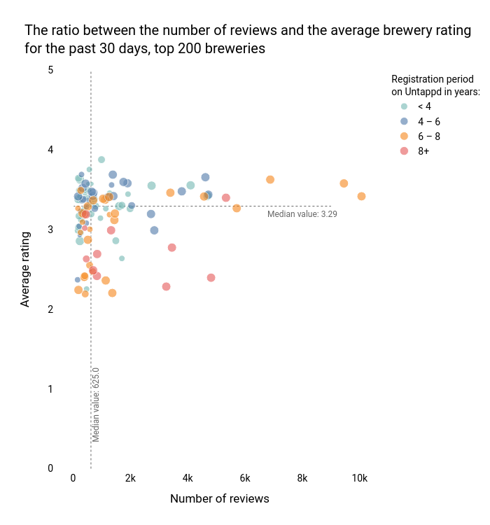 The ratio between the number of reviews and the average brewery rating for the past 30 days, top 200 breweries | scatter chart made by I-bond | plotly