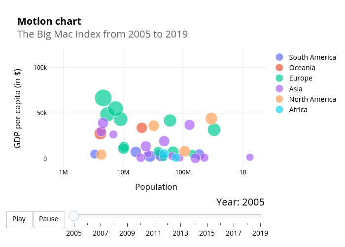 Motion chartThe Big Mac index from 2005 to 2019 | scatter chart made by I-bond | plotly