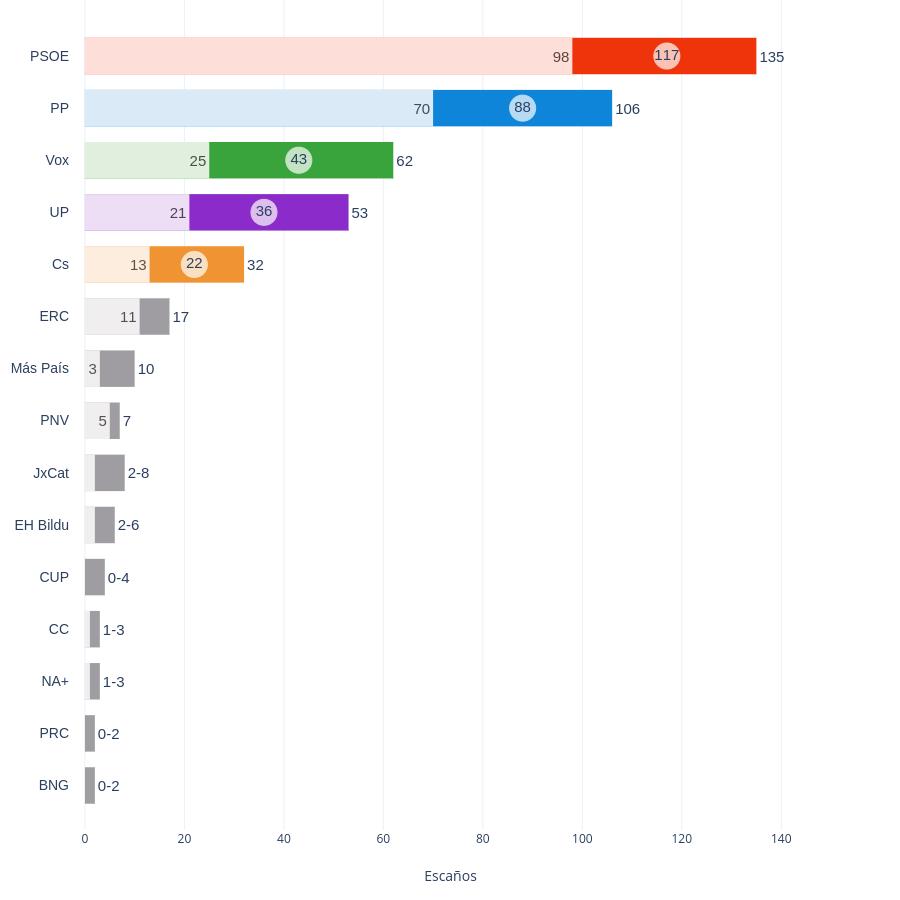 | overlaid bar chart made by Iarbeloa | plotly