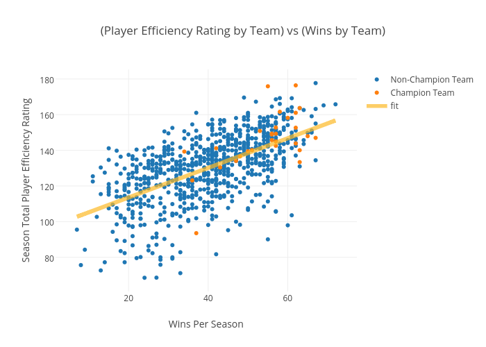 Player Efficiency Rating by Team vs Wins by Team