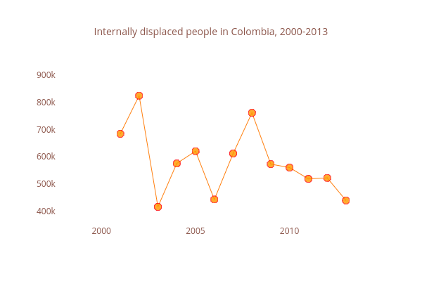 Internally displaced people in Colombia, 2000-2013 | line chart made by Ibouvier | plotly