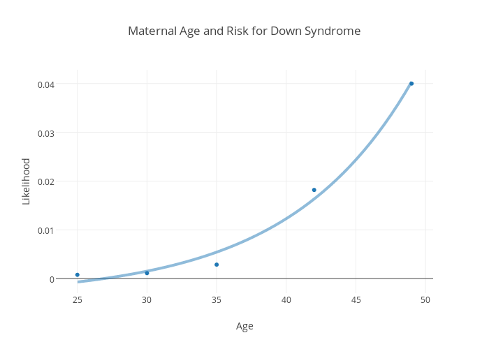Maternal Age And Risk For Down Syndrome Ter Chart Made By Icaoberg Plotly