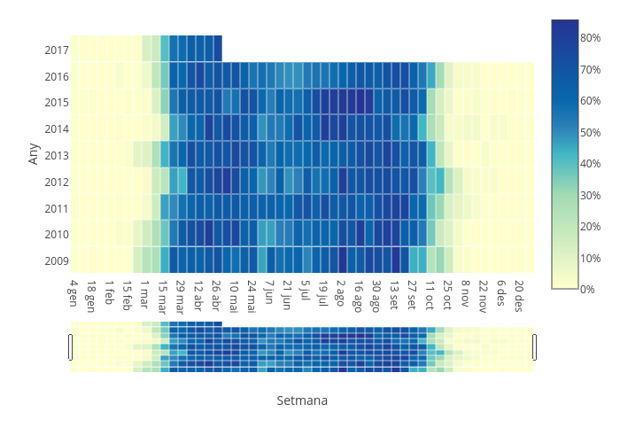 Any vs Setmana | heatmap made by Ico_ornitho | plotly