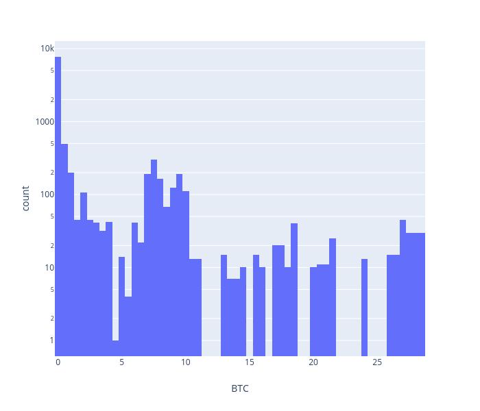 count vs BTC | histogram made by Iggisv9t | plotly