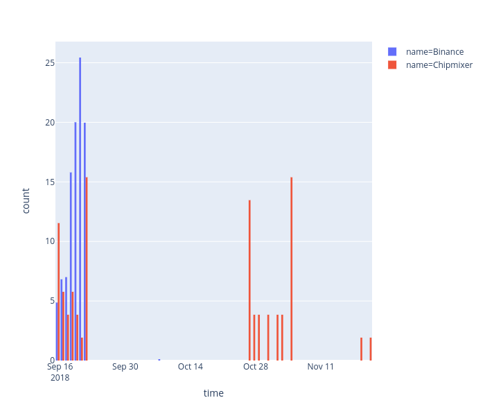 count vs time | histogram made by Iggisv9t | plotly