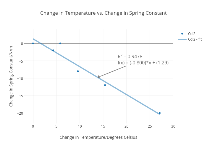 how to change x axis values in excel scatter plot