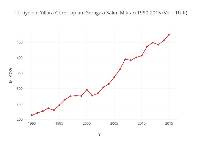 Türkiye'nin Yıllara Göre Toplam Seragazı Salım Miktarı 1990-2015 (Veri: TÜİK) | line chart made by Iklimhaber | plotly